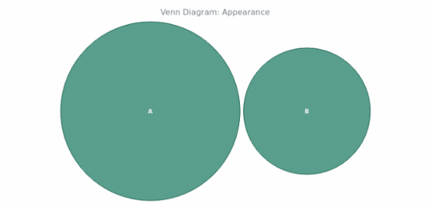 BCT Venn Diagram 05 created by AnyChart Team