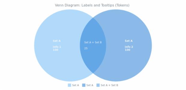 BCT Venn Diagram 08 created by AnyChart Team