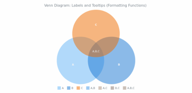 BCT Venn Diagram 09 created by AnyChart Team