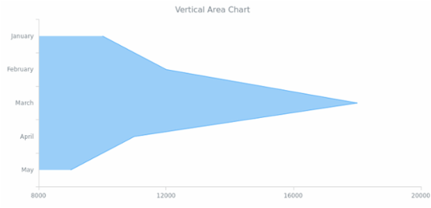 BCT Vertical Area Chart created by AnyChart Team