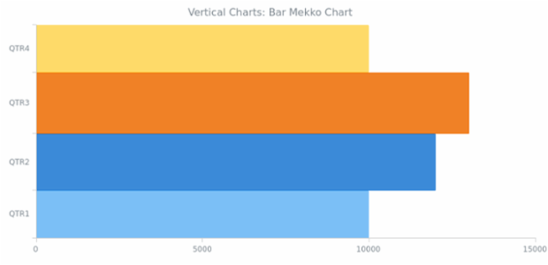 BCT Vertical Bar Mekko Chart created by AnyChart Team
