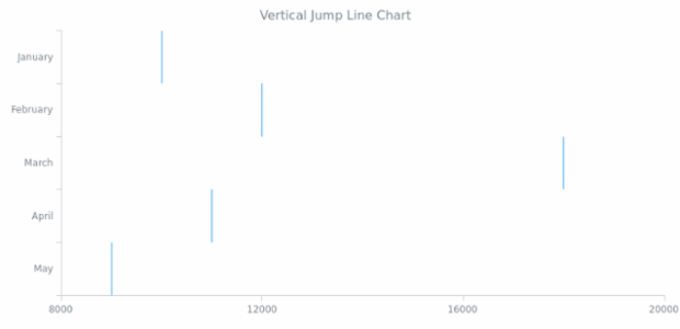 BCT Vertical Jump Line Chart created by AnyChart Team