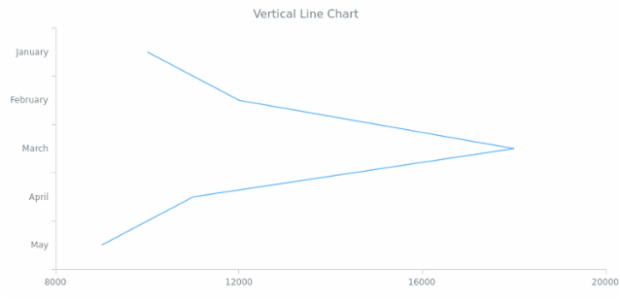 BCT Vertical Line Chart created by AnyChart Team
