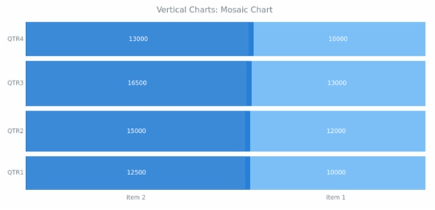 BCT Vertical Mosaic Chart created by AnyChart Team