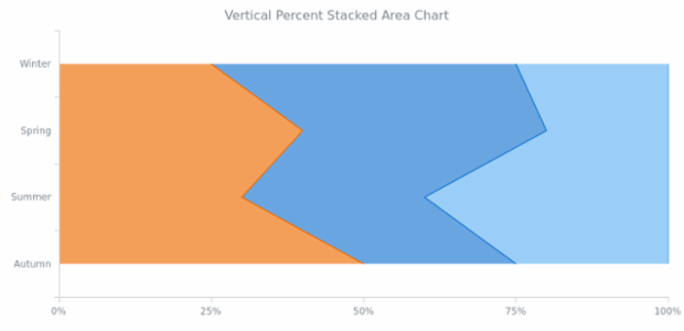 BCT Vertical Percent Stacked Area Chart created by AnyChart Team