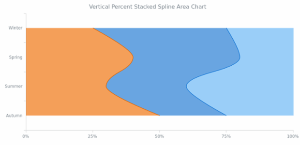 BCT Vertical Percent Stacked Spline Area Chart created by AnyChart Team