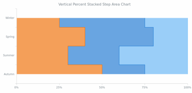 BCT Vertical Percent Stacked Step Area Chart created by AnyChart Team