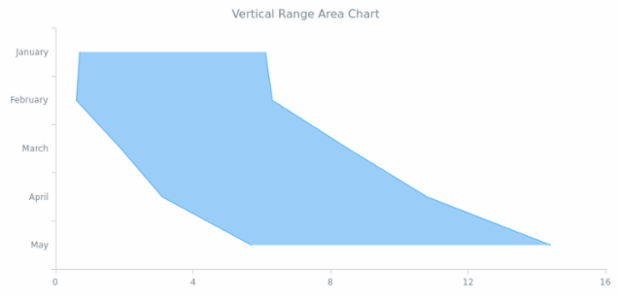 BCT Vertical Range Area Chart created by AnyChart Team