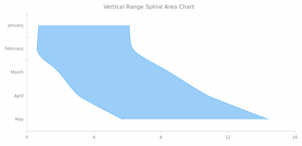 BCT Vertical Range Spline Area Chart created by AnyChart Team