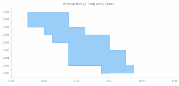 BCT Vertical Range Step Area Chart created by AnyChart Team