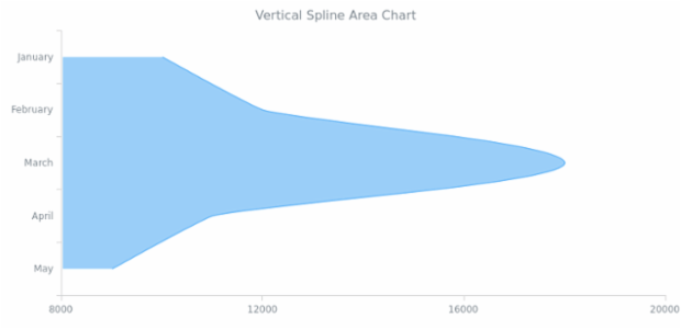 BCT Vertical Spline Area Chart created by AnyChart Team