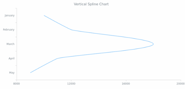 BCT Vertical Spline Chart created by AnyChart Team