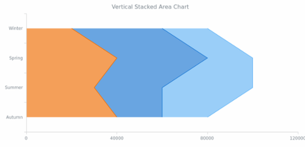 BCT Vertical Stacked Area Chart created by AnyChart Team