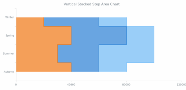 BCT Vertical Stacked Step Area Chart created by AnyChart Team