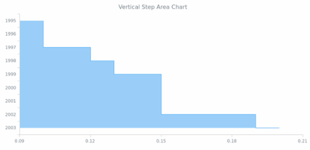 BCT Vertical Step Area Chart created by AnyChart Team