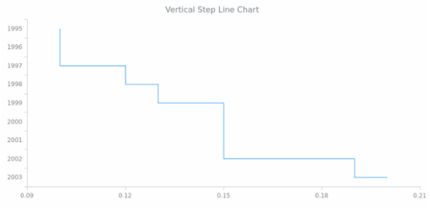 BCT Vertical Step Line Chart created by AnyChart Team