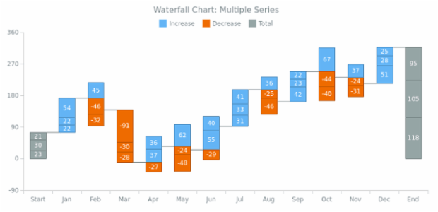 BCT Waterfall Chart 03 created by AnyChart Team