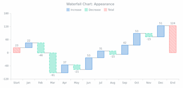 BCT Waterfall Chart 04 created by AnyChart Team