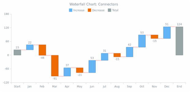 BCT Waterfall Chart 05 created by AnyChart Team