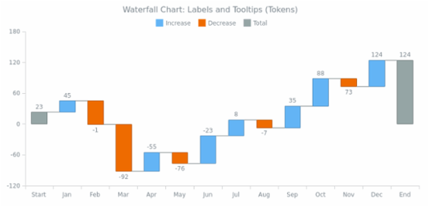 BCT Waterfall Chart 06 created by AnyChart Team