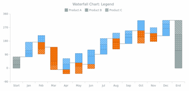 BCT Waterfall Chart 08 created by AnyChart Team