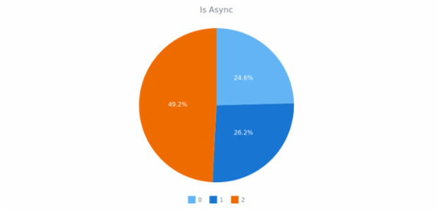 CMN Async 01 created by AnyChart Team