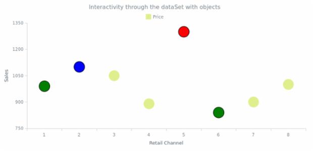 CS Interactivity 17 created by AnyChart Team