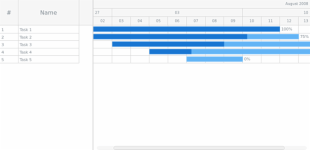 GANTT Chart 05 created by AnyChart Team