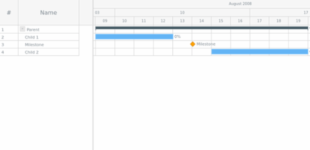 GANTT Chart 07 created by AnyChart Team