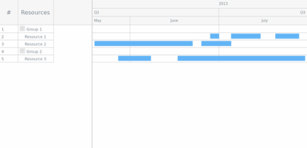 GANTT Chart 10 created by AnyChart Team
