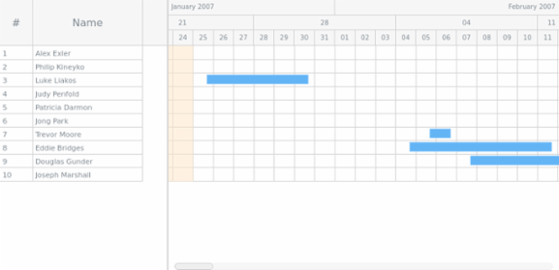 GANTT Timeline 03 created by AnyChart Team