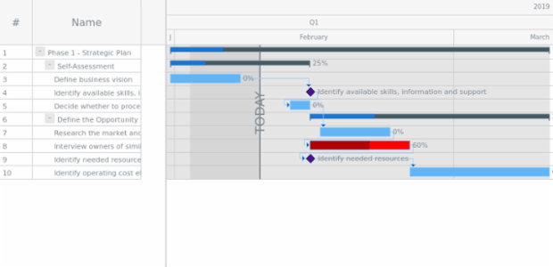 GANTT Timeline 05 created by AnyChart Team