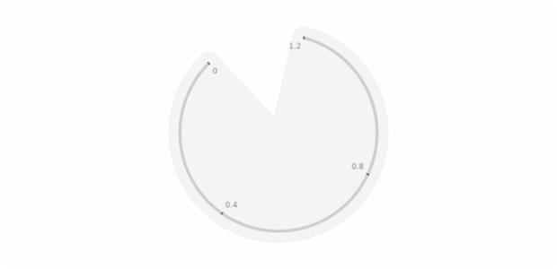 GAUGE Circular 02-1 created by AnyChart Team