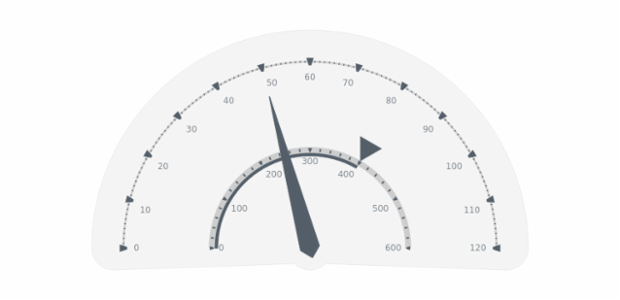 GAUGE Circular 06 created by AnyChart Team