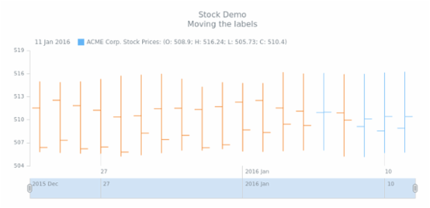STOCK Axes 03 created by AnyChart Team