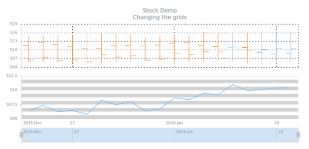 STOCK Axes 05 created by AnyChart Team