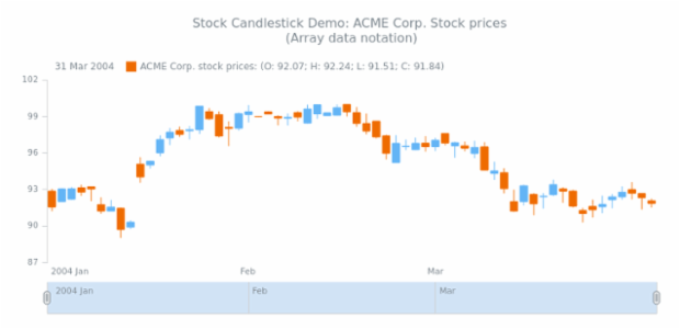 STOCK Candlestick 01 created by AnyChart Team