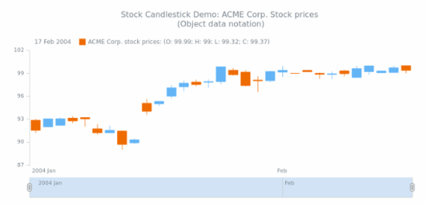STOCK Candlestick 02 created by AnyChart Team