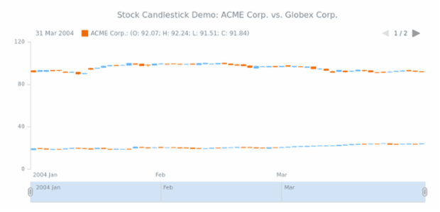 STOCK Candlestick 03 created by AnyChart Team