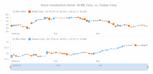 STOCK Candlestick 04 created by AnyChart Team