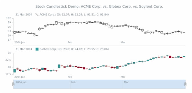 STOCK Candlestick 05 created by AnyChart Team