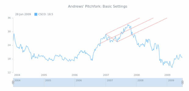 STOCK Drawing Andrews Pitchfork 01 created by AnyChart Team