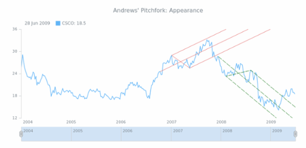 STOCK Drawing Andrews Pitchfork 02 created by AnyChart Team