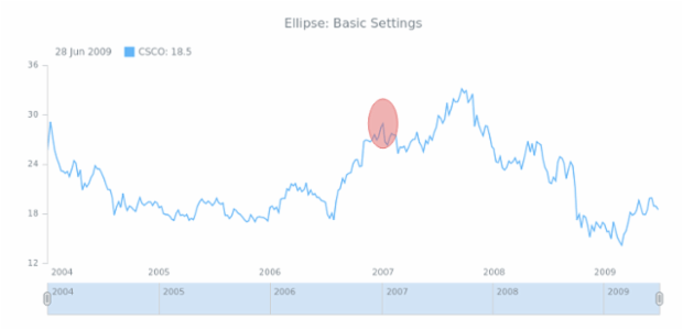 STOCK Drawing Ellipse 01 created by AnyChart Team