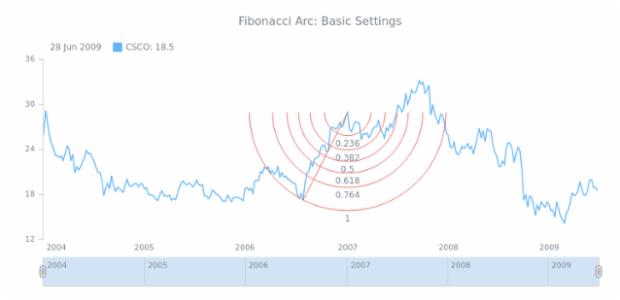 STOCK Drawing Fibonacci Arc 01 created by AnyChart Team