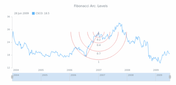 STOCK Drawing Fibonacci Arc 02 created by AnyChart Team