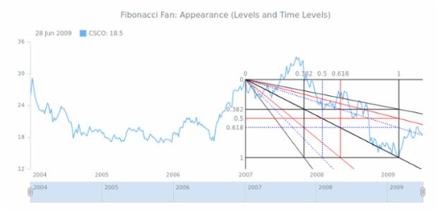 STOCK Drawing Fibonacci Fan 04 created by AnyChart Team