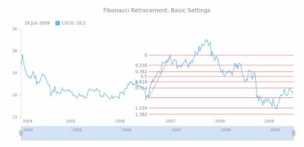 STOCK Drawing Fibonacci Retracement 01 created by AnyChart Team