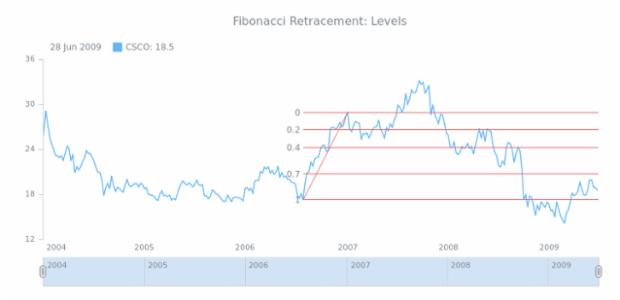 STOCK Drawing Fibonacci Retracement 02 created by AnyChart Team