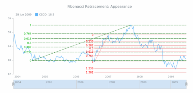 STOCK Drawing Fibonacci Retracement 03 created by AnyChart Team